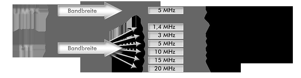 LTE-Grafik